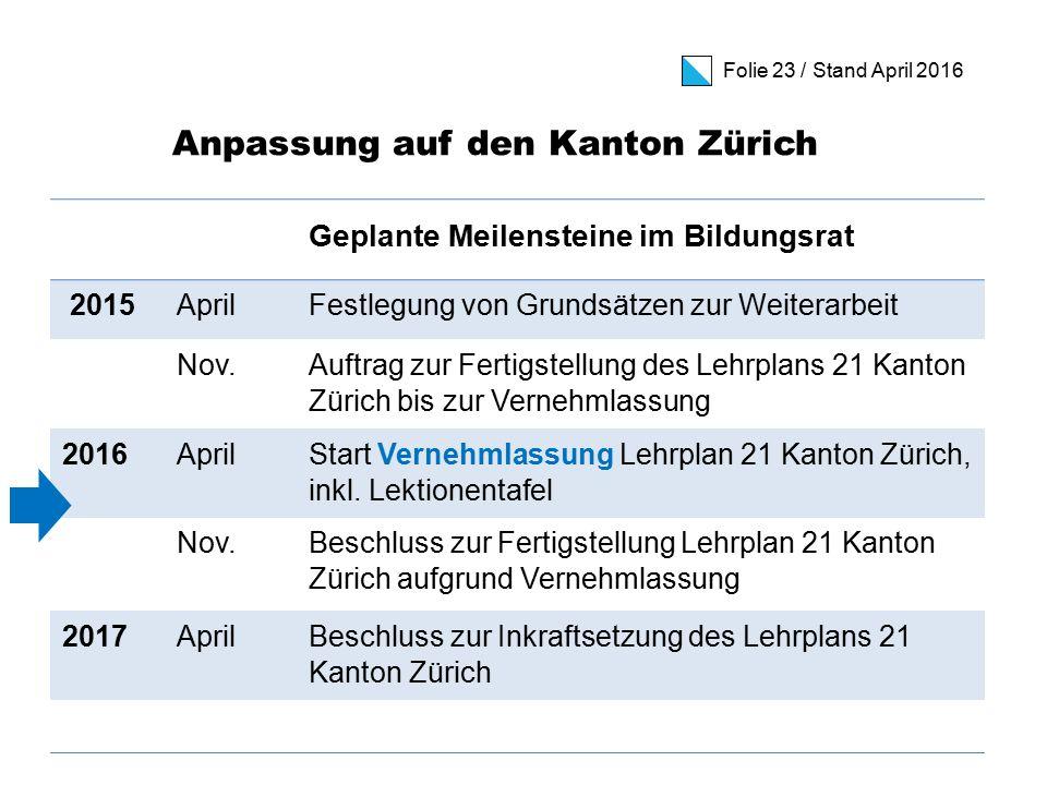 Folie 23 / Stand April 2016 Anpassung auf den Kanton Zürich Geplante Meilensteine im Bildungsrat 2015AprilFestlegung von Grundsätzen zur Weiterarbeit Nov.