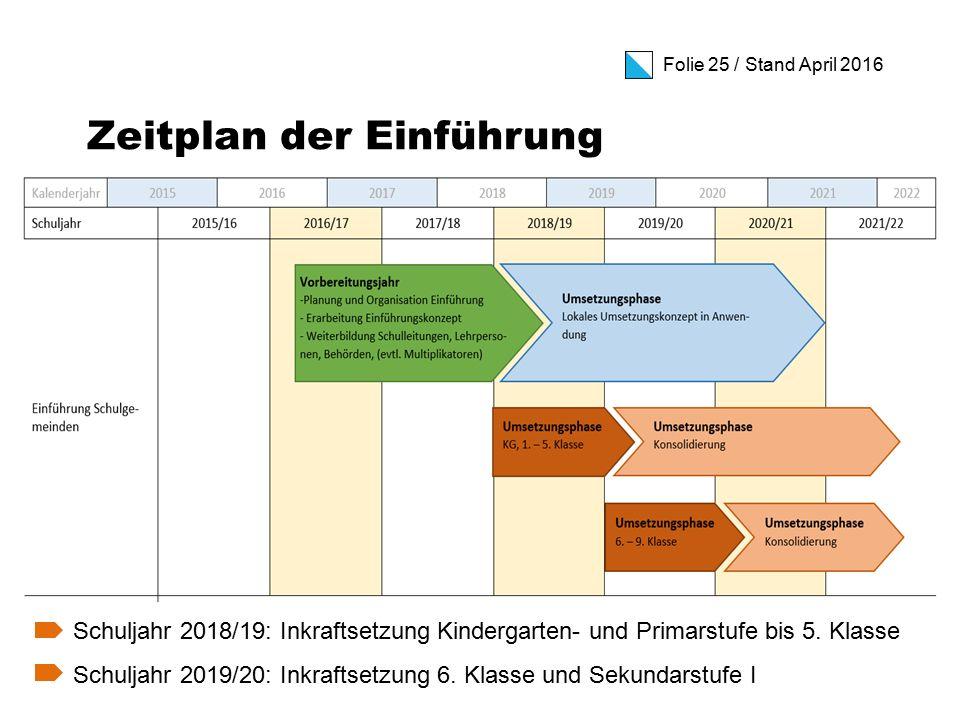 Folie 25 / Stand April 2016 Zeitplan der Einführung Schuljahr 2018/19: Inkraftsetzung Kindergarten- und Primarstufe bis 5.