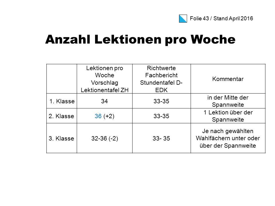 Folie 43 / Stand April 2016 Anzahl Lektionen pro Woche Lektionen pro Woche Vorschlag Lektionentafel ZH Richtwerte Fachbericht Stundentafel D- EDK Kommentar 1.