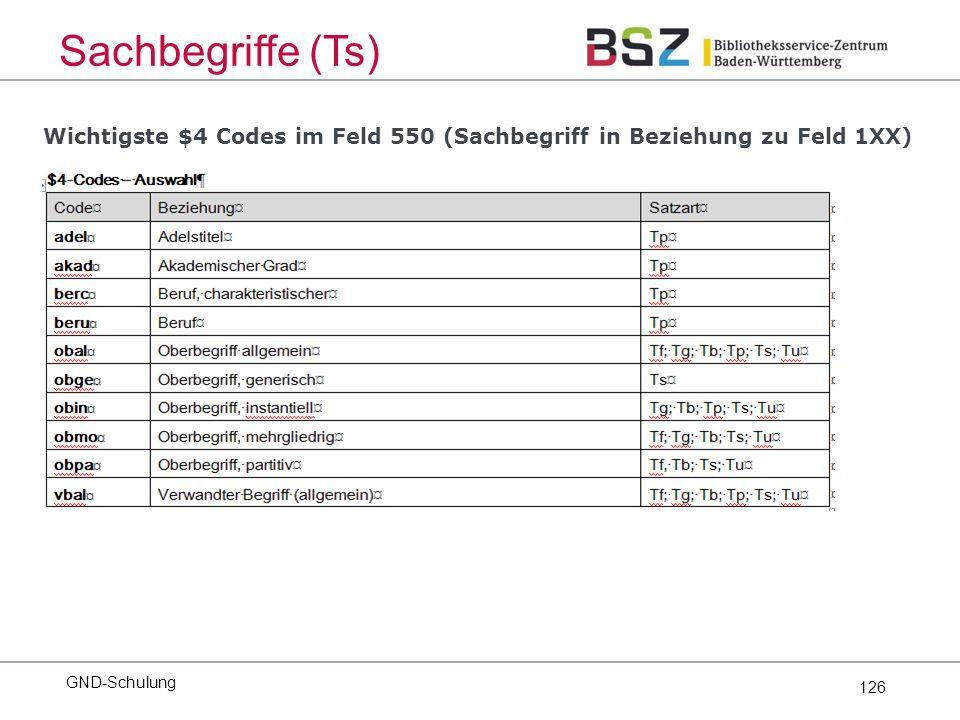 126 GND-Schulung Sachbegriffe (Ts) Wichtigste $4 Codes im Feld 550 (Sachbegriff in Beziehung zu Feld 1XX)