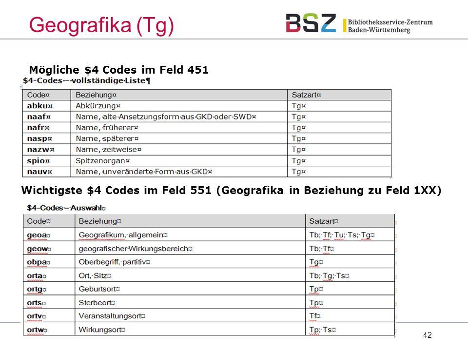 42 Mögliche $4 Codes im Feld 451 GND-Schulung Geografika (Tg) Wichtigste $4 Codes im Feld 551 (Geografika in Beziehung zu Feld 1XX)