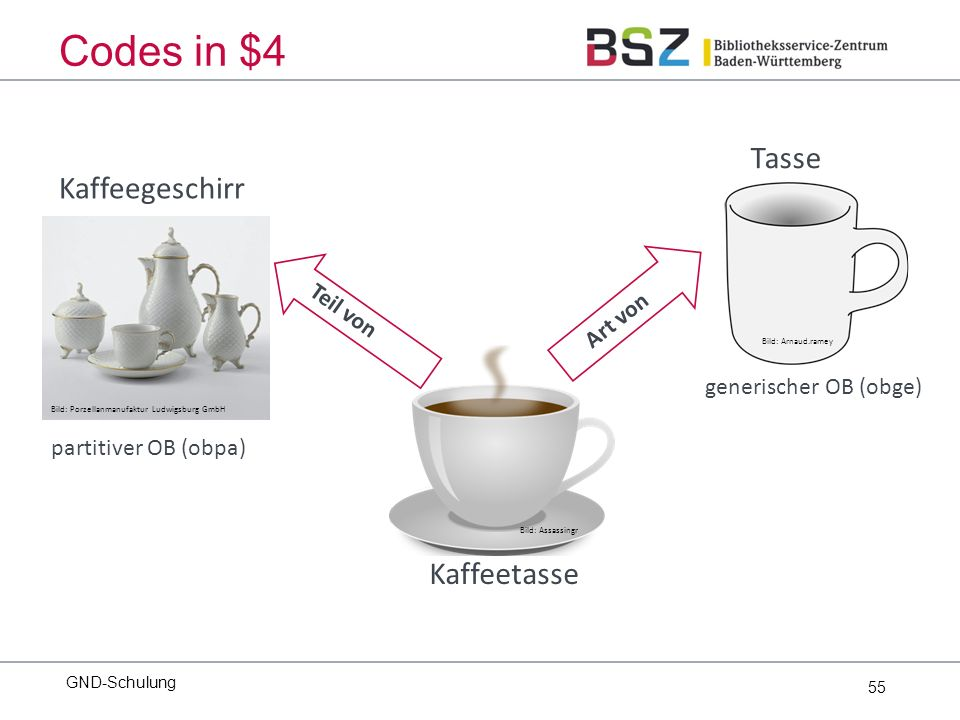 55 GND-Schulung Codes in $4 Bild: Assassingr Kaffeetasse Bild: Porzellanmanufaktur Ludwigsburg GmbH Kaffeegeschirr Bild: Arnaud.ramey Tasse partitiver