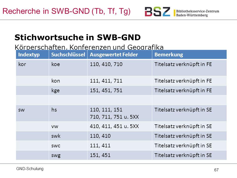 67 Stichwortsuche in SWB-GND Körperschaften, Konferenzen und Geografika GND-Schulung Recherche in SWB-GND (Tb, Tf, Tg) IndextypSuchschlüsselAusgewertet FelderBemerkung korkoe110, 410, 710Titelsatz verknüpft in FE kon111, 411, 711Titelsatz verknüpft in FE kge151, 451, 751Titelsatz verknüpft in FE swhs110, 111, 151 710, 711, 751 u.