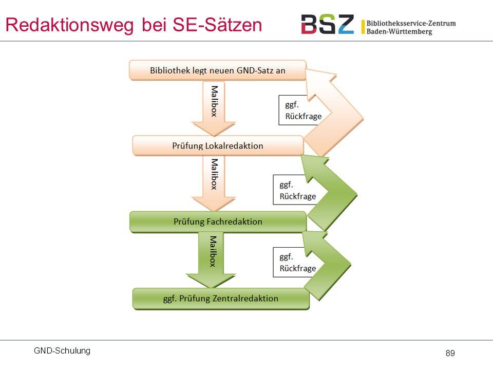 89 GND-Schulung Redaktionsweg bei SE-Sätzen