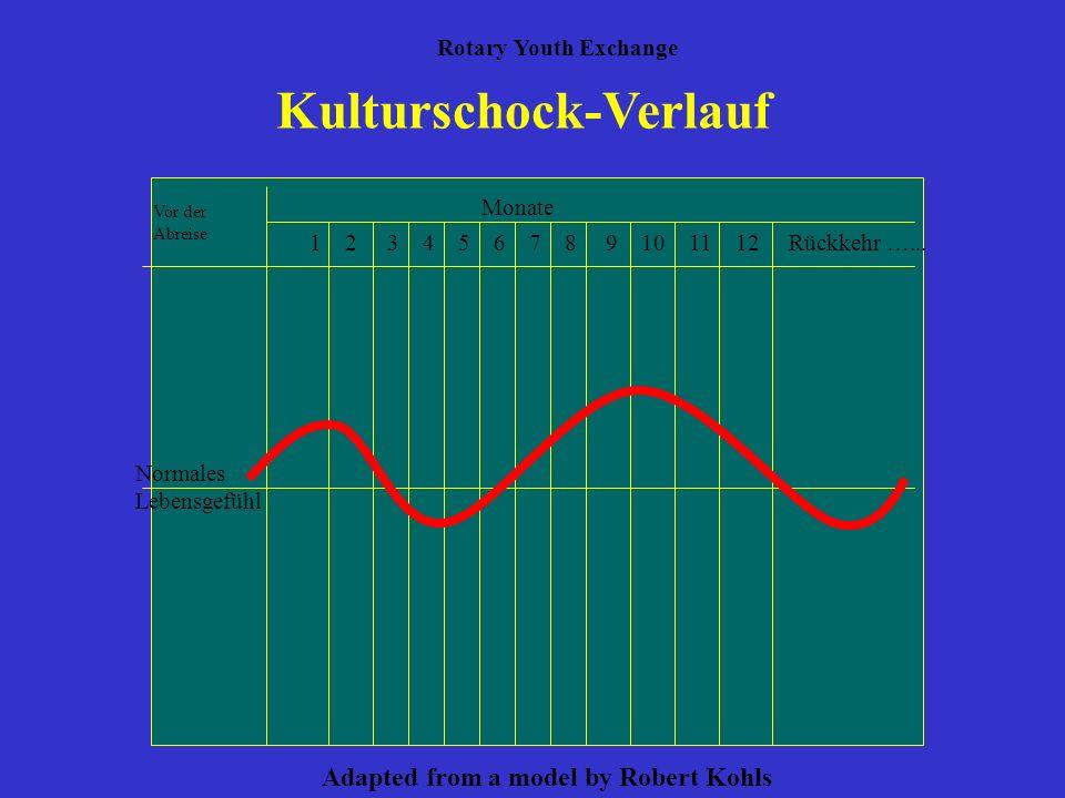 Kulturschock-Verlauf Vor der Abreise Monate Normales Lebensgefühl 1 2 3 4 5 6 7 8 9 10 11 12 Rückkehr …... Rotary Youth Exchange Adapted from a model