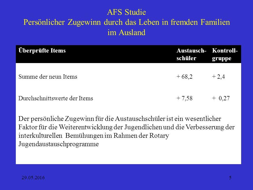 AFS Studie Persönlicher Zugewinn durch das Leben in fremden Familien im Ausland 29.05.20165 Überprüfte ItemsAustausch- schüler Kontroll- gruppe Durchs