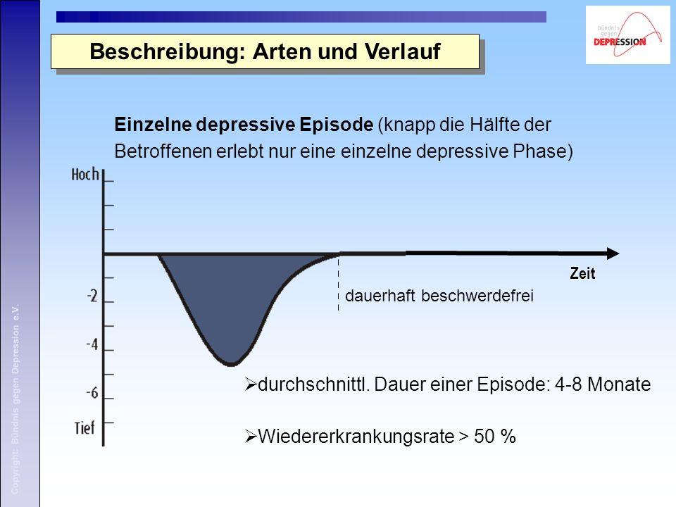 Copyright: Bündnis gegen Depression e.V. Beschreibung: Arten und Verlauf Einzelne depressive Episode (knapp die Hälfte der Betroffenen erlebt nur eine