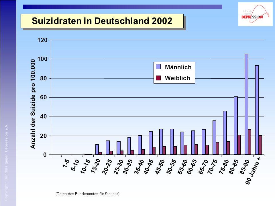 Copyright: Bündnis gegen Depression e.V. Suizidraten in Deutschland 2002 (Daten des Bundesamtes für Statistik) 0 20 40 60 80 100 120 1-5 5-10 10-15 15