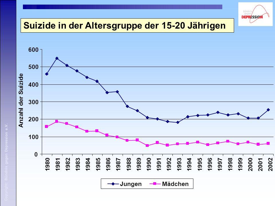 Copyright: Bündnis gegen Depression e.V. Suizide in der Altersgruppe der 15-20 Jährigen 0 100 200 300 400 500 600 Anzahl der Suizide JungenMädchen 198