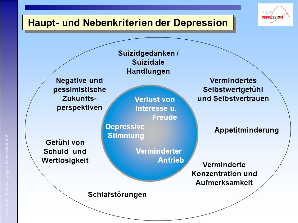 Verlust von Interesse u. Freude Depressive Stimmung Verminderter Antrieb Haupt- und Nebenkriterien der Depression Suizidgedanken / Suizidale Handlunge