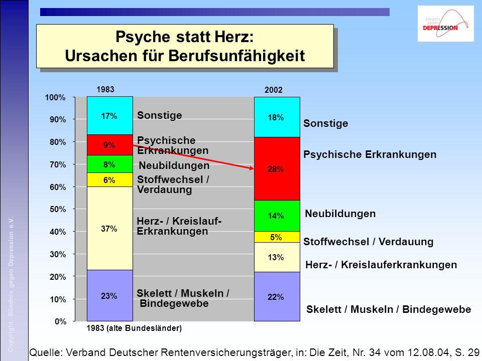 0% 10% 20% 30% 40% 50% 60% 70% 80% 90% 100% Psyche statt Herz: Ursachen für Berufsunfähigkeit Quelle: Verband Deutscher Rentenversicherungsträger, in: Die Zeit, Nr.