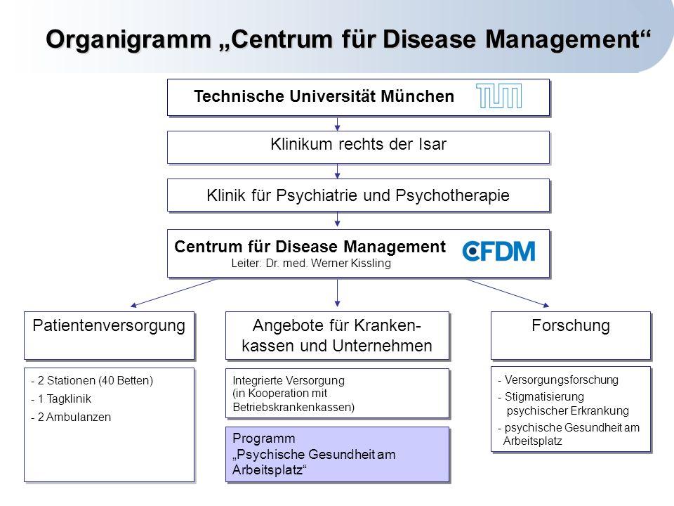 Centrum für Disease Management Technische Universität München Klinikum rechts der Isar Centrum für Disease Management Leiter: Dr.