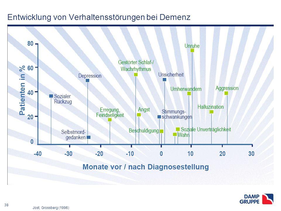 38 Entwicklung von Verhaltensstörungen bei Demenz Jost, Grossberg (1996)