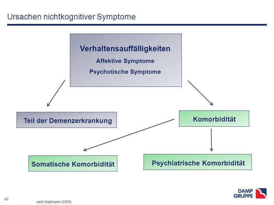 43 Ursachen nichtkognitiver Symptome Verhaltensauffälligkeiten Affektive Symptome Psychotische Symptome Teil der Demenzerkrankung Komorbidität Somatis