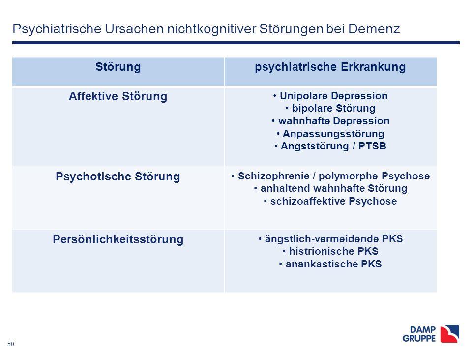 50 Psychiatrische Ursachen nichtkognitiver Störungen bei Demenz Störungpsychiatrische Erkrankung Affektive Störung Unipolare Depression bipolare Störu