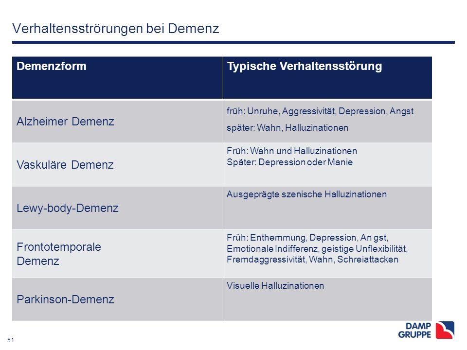 51 Verhaltensströrungen bei Demenz DemenzformTypische Verhaltensstörung Alzheimer Demenz früh: Unruhe, Aggressivität, Depression, Angst später: Wahn,