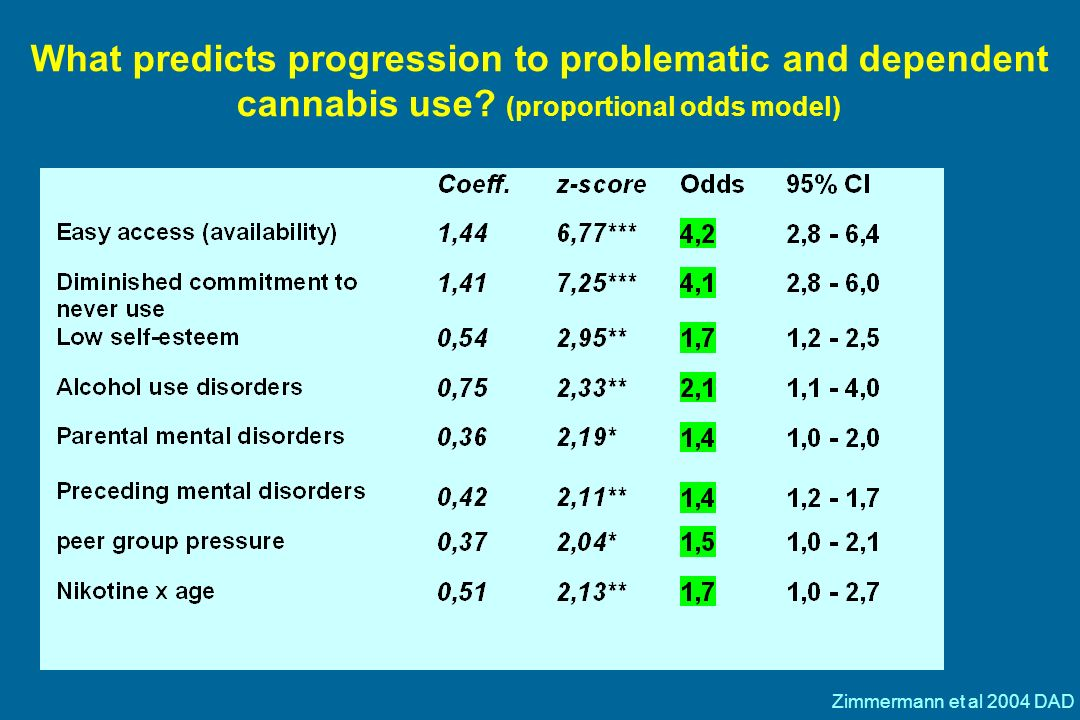 What predicts progression to problematic and dependent cannabis use.