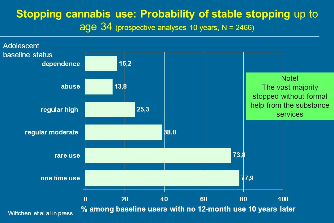 Stopping cannabis use: Probability of stable stopping up to age 34 (prospective analyses 10 years, N = 2466) Wittchen et al al in press % among baseline users with no 12-month use 10 years later Note.