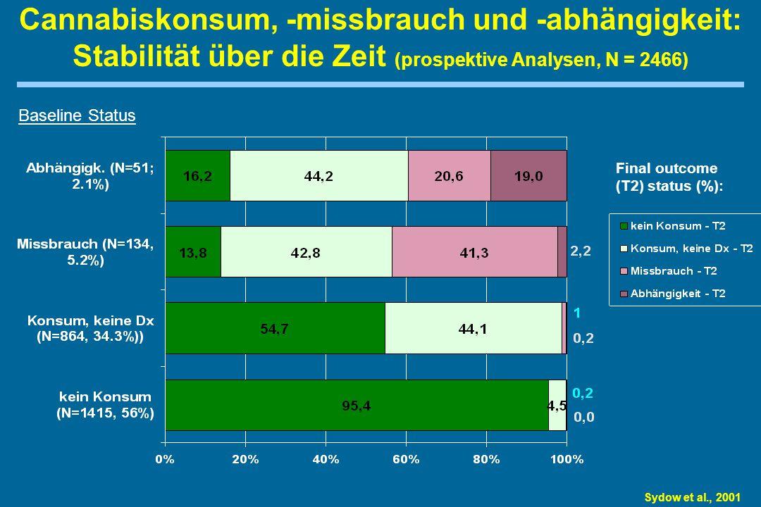 Cannabiskonsum, -missbrauch und -abhängigkeit: Stabilität über die Zeit (prospektive Analysen, N = 2466) Sydow et al., 2001 Baseline Status Final outcome (T2) status (%):