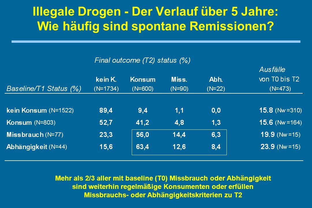 Illegale Drogen - Der Verlauf über 5 Jahre: Wie häufig sind spontane Remissionen.