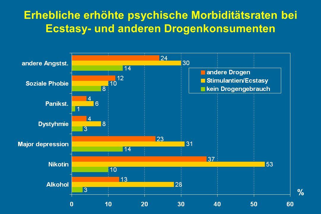 Erhebliche erhöhte psychische Morbiditätsraten bei Ecstasy- und anderen Drogenkonsumenten %