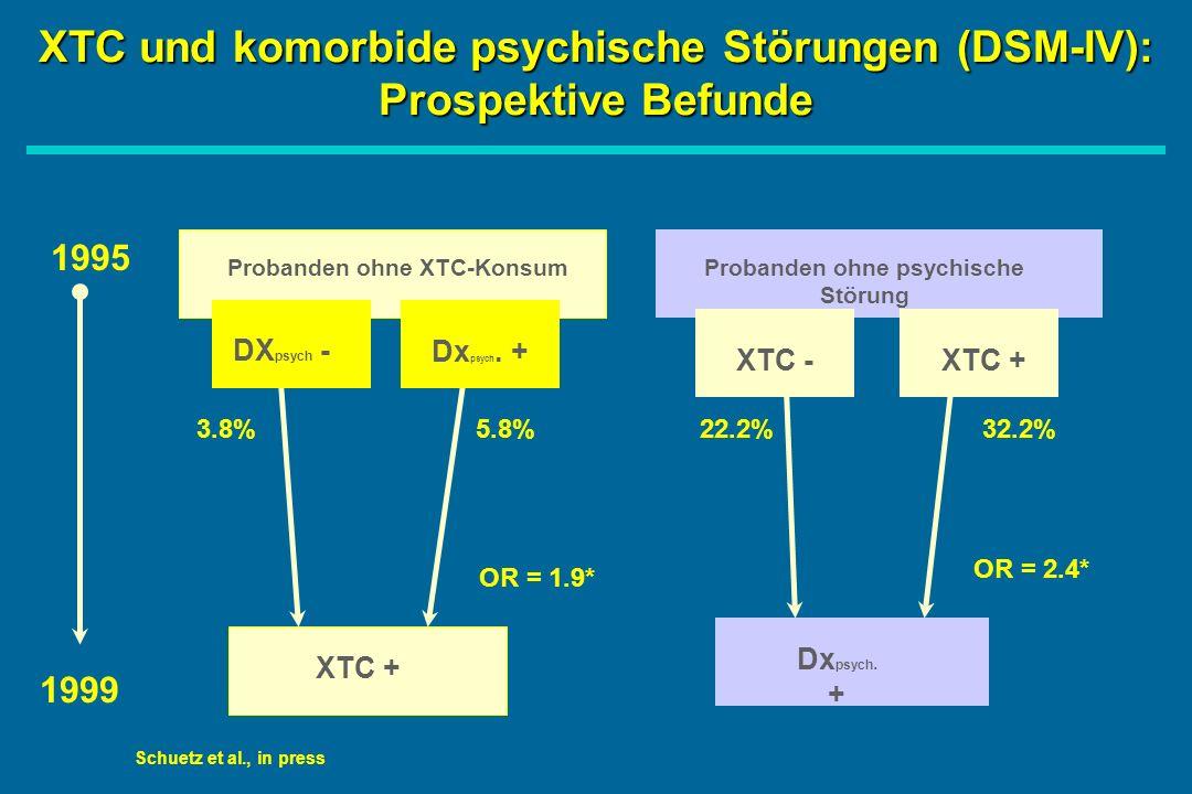 XTC und komorbide psychische Störungen (DSM-IV): Prospektive Befunde 1995 1999 Probanden ohne XTC-KonsumProbanden ohne psychische Störung DX psych - Dx psych.