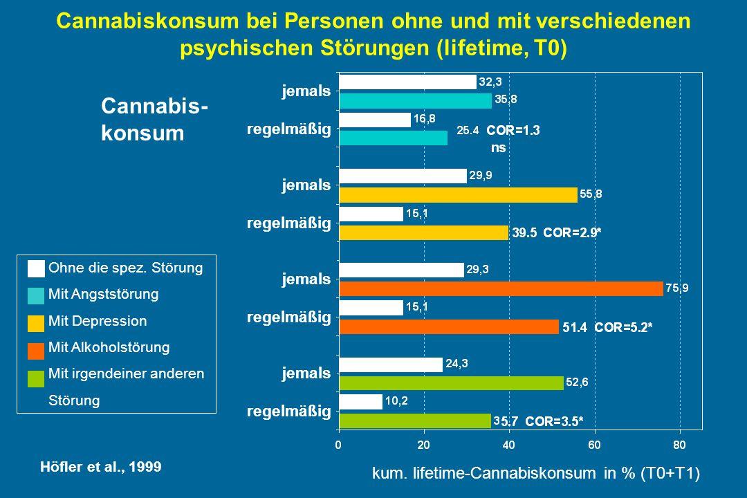 Cannabiskonsum bei Personen ohne und mit verschiedenen psychischen Störungen (lifetime, T0) kum.