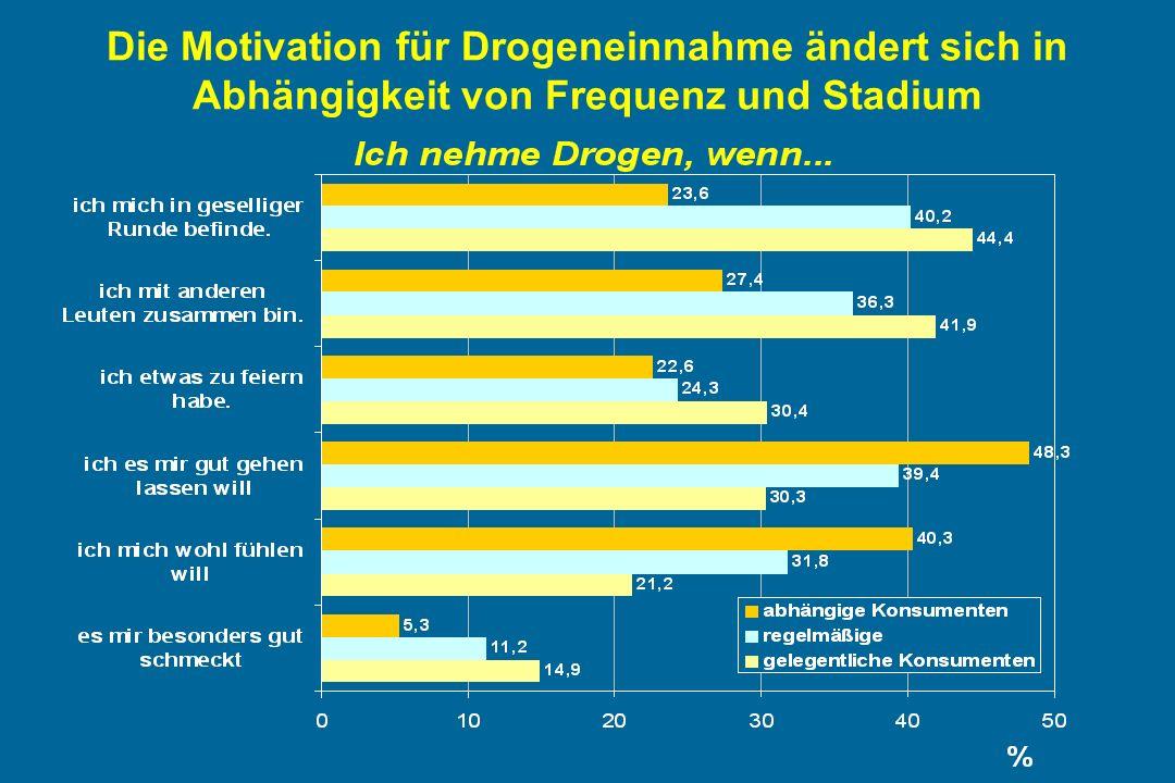 Die Motivation für Drogeneinnahme ändert sich in Abhängigkeit von Frequenz und Stadium