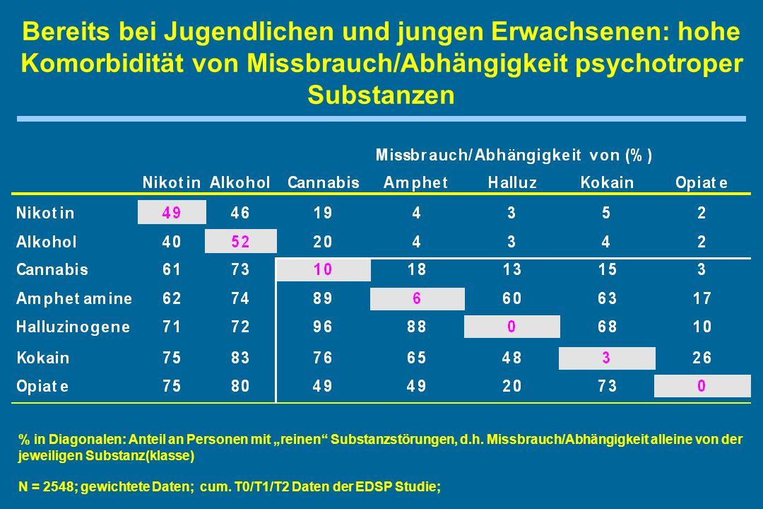Bereits bei Jugendlichen und jungen Erwachsenen: hohe Komorbidität von Missbrauch/Abhängigkeit psychotroper Substanzen N = 2548; gewichtete Daten; cum.