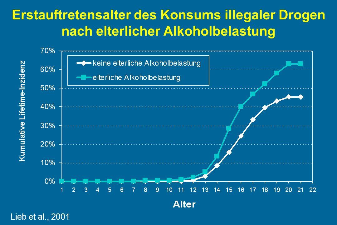 Erstauftretensalter des Konsums illegaler Drogen nach elterlicher Alkoholbelastung Lieb et al., 2001