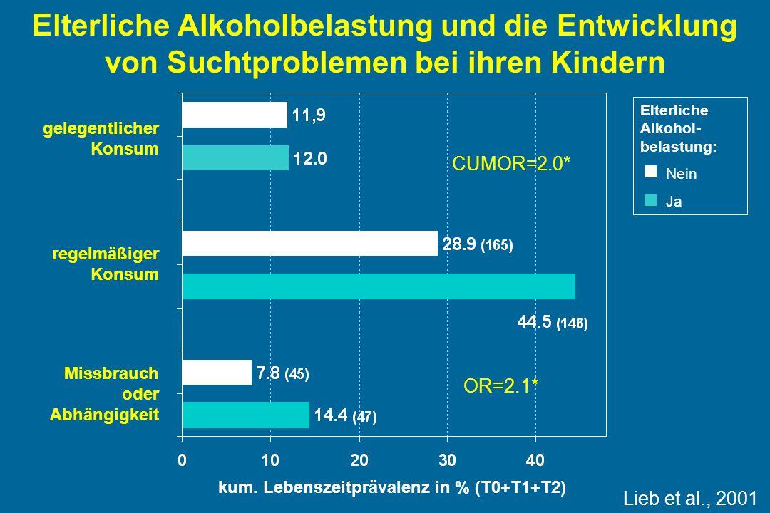 Elterliche Alkoholbelastung und die Entwicklung von Suchtproblemen bei ihren Kindern kum.