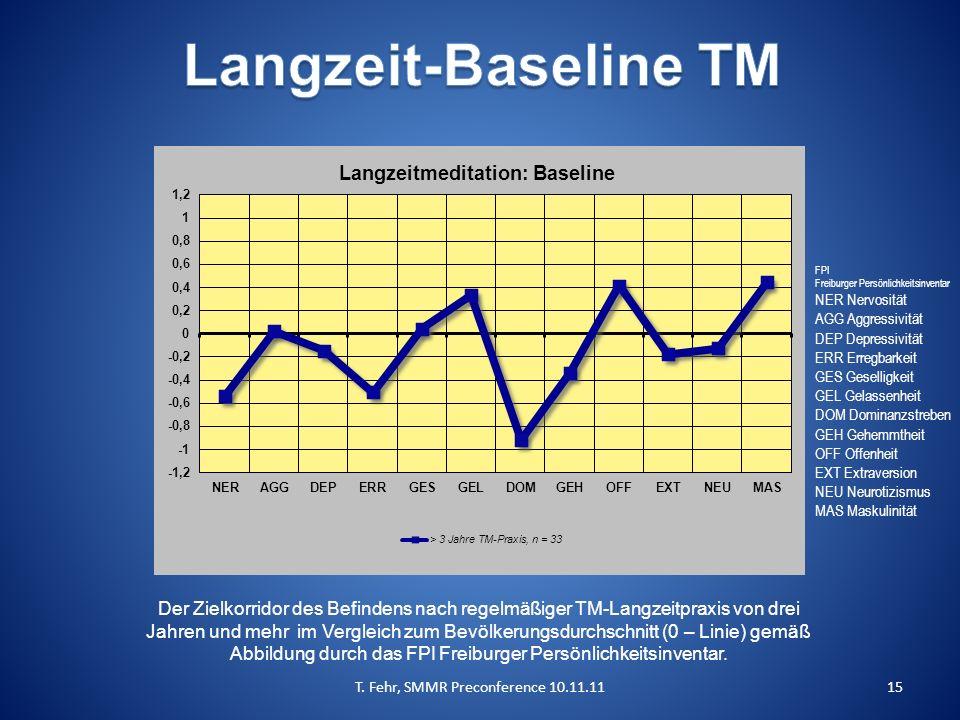 T. Fehr, SMMR Preconference 10.11.1115 Der Zielkorridor des Befindens nach regelmäßiger TM-Langzeitpraxis von drei Jahren und mehr im Vergleich zum Be