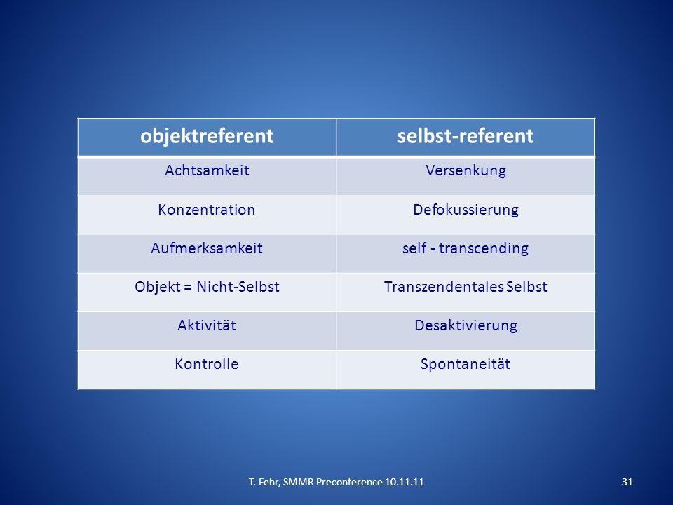 objektreferentselbst-referent AchtsamkeitVersenkung KonzentrationDefokussierung Aufmerksamkeitself - transcending Objekt = Nicht-SelbstTranszendentale