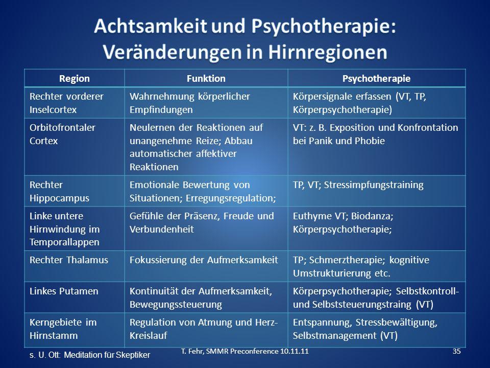 RegionFunktionPsychotherapie Rechter vorderer Inselcortex Wahrnehmung körperlicher Empfindungen Körpersignale erfassen (VT, TP, Körperpsychotherapie)