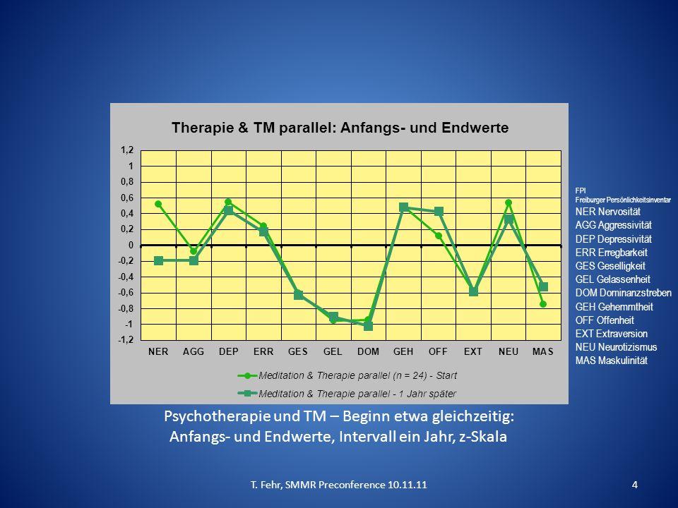 Psychotherapie und TM – Beginn etwa gleichzeitig: Anfangs- und Endwerte, Intervall ein Jahr, z-Skala T.
