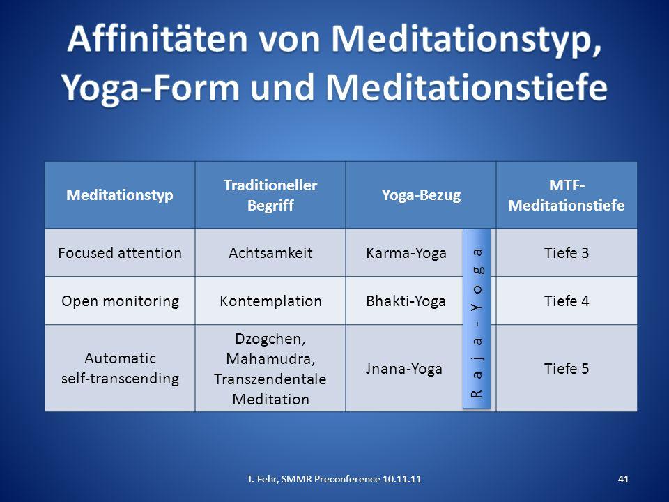 Meditationstyp Traditioneller Begriff Yoga-Bezug MTF- Meditationstiefe Focused attentionAchtsamkeitKarma-YogaTiefe 3 Open monitoringKontemplationBhakt