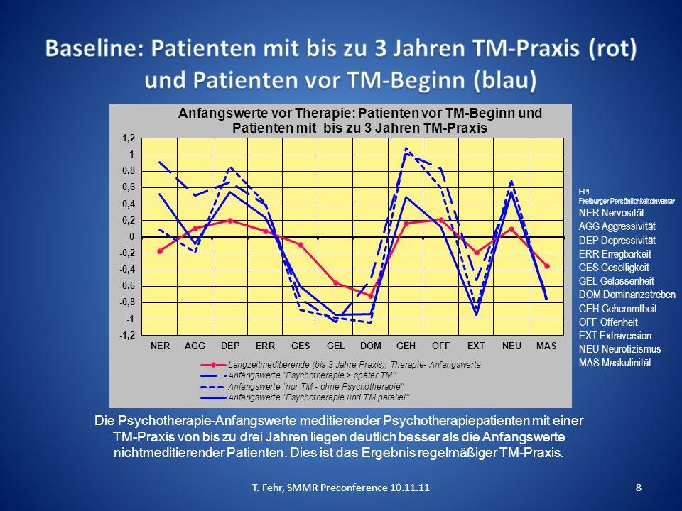 T. Fehr, SMMR Preconference 10.11.118 Die Psychotherapie-Anfangswerte meditierender Psychotherapiepatienten mit einer TM-Praxis von bis zu drei Jahren