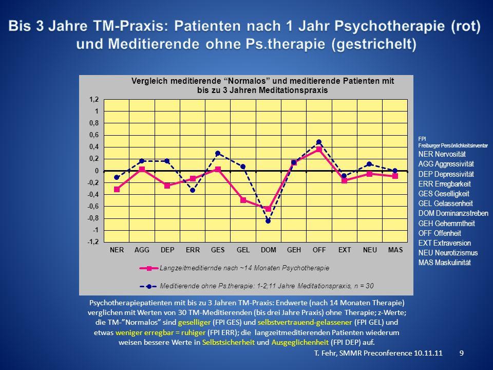 Psychotherapiepatienten mit bis zu 3 Jahren TM-Praxis: Endwerte (nach 14 Monaten Therapie) verglichen mit Werten von 30 TM-Meditierenden (bis drei Jahre Praxis) ohne Therapie; z-Werte; die TM- Normalos sind geselliger (FPI GES) und selbstvertrauend-gelassener (FPI GEL) und etwas weniger erregbar = ruhiger (FPI ERR); die langzeitmeditierenden Patienten wiederum weisen bessere Werte in Selbstsicherheit und Ausgeglichenheit (FPI DEP) auf.
