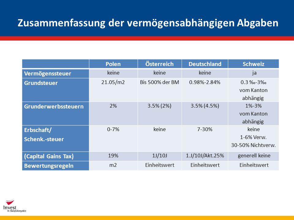 Zusammenfassung der vermögensabhängigen Abgaben PolenÖsterreichDeutschlandSchweiz Vermögenssteuer keine ja Grundsteuer 21.05/m2Bis 500% der BM0.98%-2.84% 0.3 ‰-3‰ vom Kanton abhängig Grunderwerbssteuern 2%3.5% (2%)3.5% (4.5%) 1%-3% vom Kanton abhängig Erbschaft/ Schenk.-steuer 0-7%keine7-30% keine 1-6% Verw.