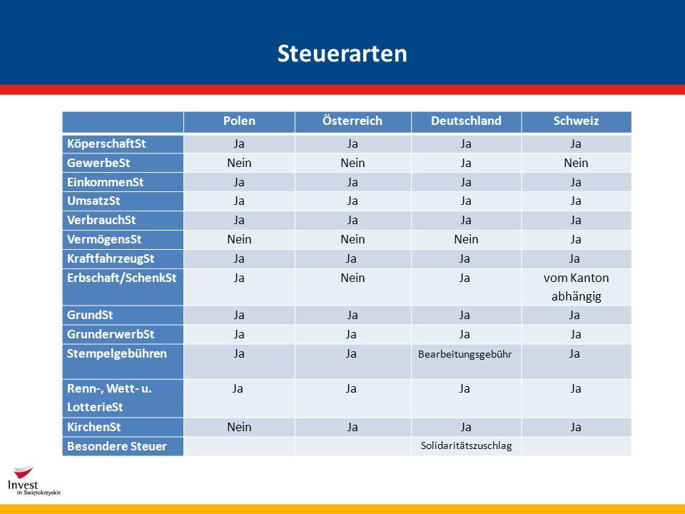 Gewerbesteuer in Deutschland sie spielt große Bedeutung, trägt maßgeblich zur Finanzierung der Gemeinden bei, ist ihre wichtigste originäre Einnahmequelle wird als Gewerbeertragsteuer auf die objektive Ertragskraft eines Gewerbebetriebes erhoben besteuert werden Gewerbebetriebe für natürliche Personen und Personengesellschaften wird ein Freibetrag von 24.500 EUR gewährt (5.000 EUR für sonstige juristische Personen des privaten Rechts, land- und forstwirtschaftliche Betriebe) Freiberufliche oder andere nichtgewerbliche selbstständige Tätigkeiten unterliegen nicht der Gewerbesteuer zur Ermittlung der Steuerschuld wird der Hebesatz (200-490%, meistens 250-400%) mit dem Steuermessbetrag (Steuermesszahl 3,5%) multipliziert in Polen, Österreich und der deutschsprachigen Teil der Schweiz keine Gewerbesteuer