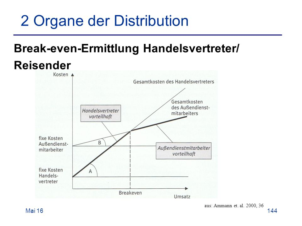 Mai 16144 2 Organe der Distribution Break-even-Ermittlung Handelsvertreter/ Reisender aus: Ammann et.