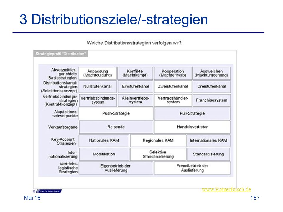 Mai Distributionsziele/-strategien