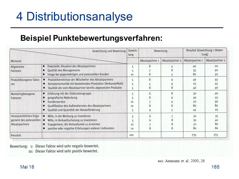 Mai 16165 4 Distributionsanalyse Beispiel Punktebewertungsverfahren: aus: Ammann et. al. 2000, 26