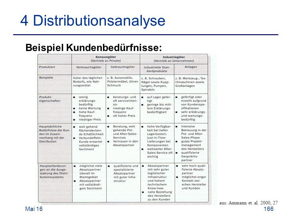 Mai 16166 4 Distributionsanalyse Beispiel Kundenbedürfnisse: aus: Ammann et. al. 2000, 27
