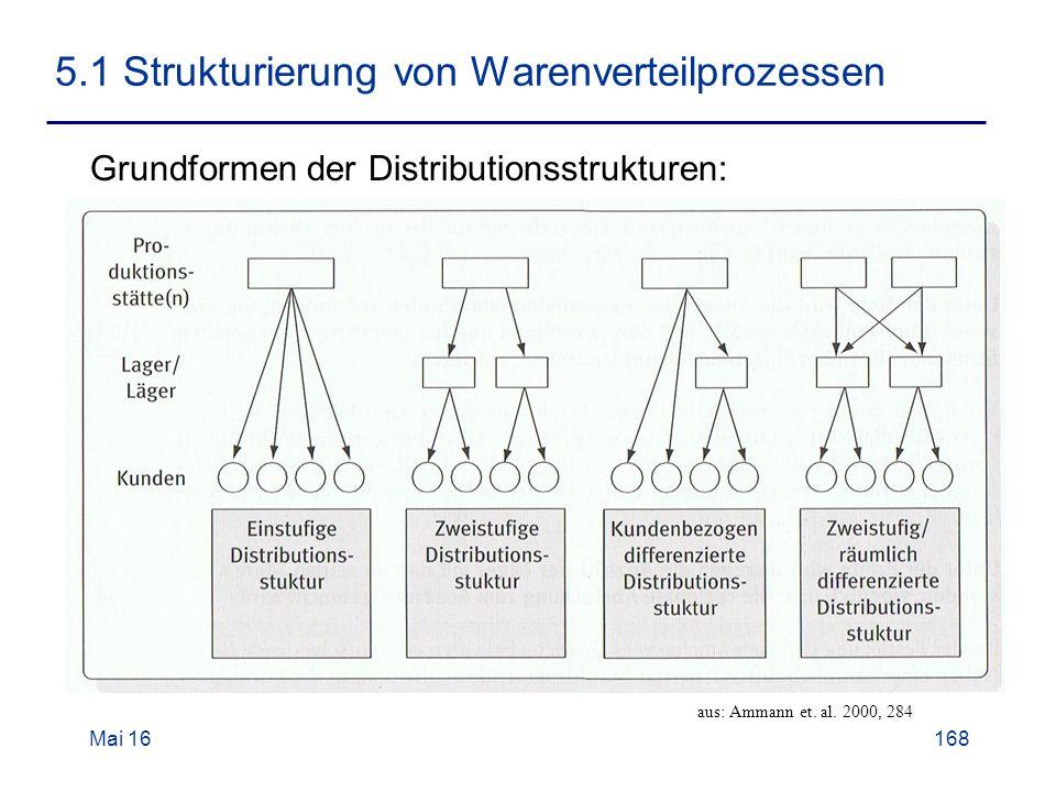 Mai 16168 5.1 Strukturierung von Warenverteilprozessen Grundformen der Distributionsstrukturen: aus: Ammann et.