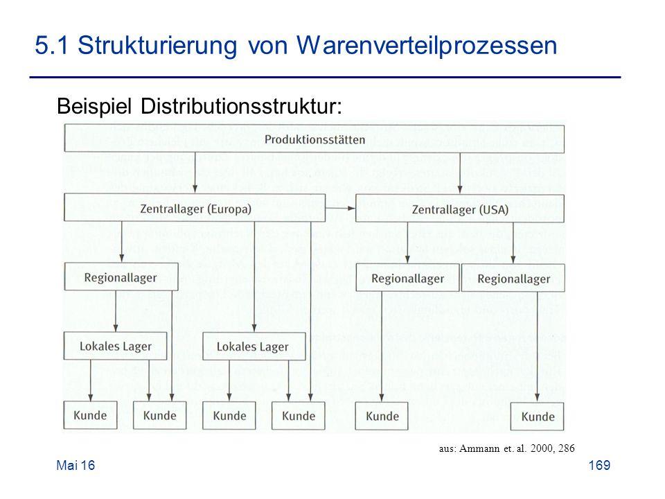 Mai 16169 5.1 Strukturierung von Warenverteilprozessen Beispiel Distributionsstruktur: aus: Ammann et.