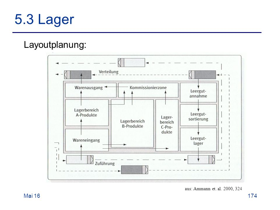 Mai 16174 5.3 Lager Layoutplanung: aus: Ammann et. al. 2000, 324