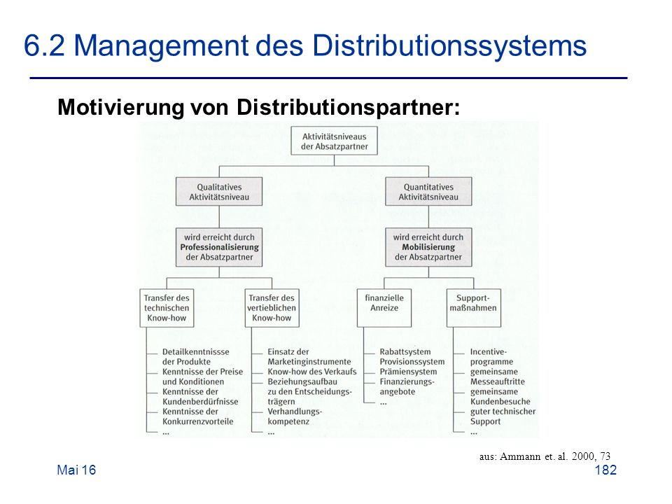 Mai Management des Distributionssystems Motivierung von Distributionspartner: aus: Ammann et.