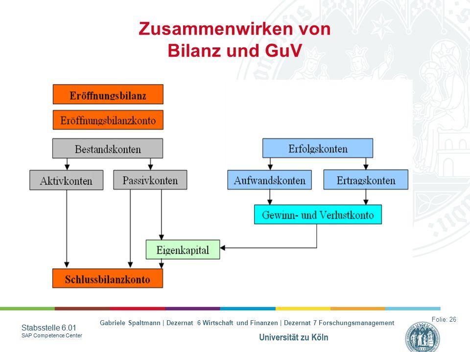 Gabriele Spaltmann | Dezernat 6 Wirtschaft und Finanzen | Dezernat 7 Forschungsmanagement Stabsstelle 6.01 SAP Competence Center Stabsstelle 6.01 SAP