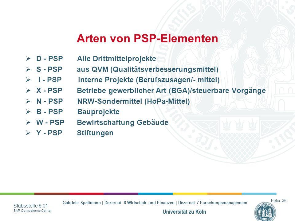 Gabriele Spaltmann | Dezernat 6 Wirtschaft und Finanzen | Dezernat 7 Forschungsmanagement Stabsstelle 6.01 SAP Competence Center Arten von PSP-Element